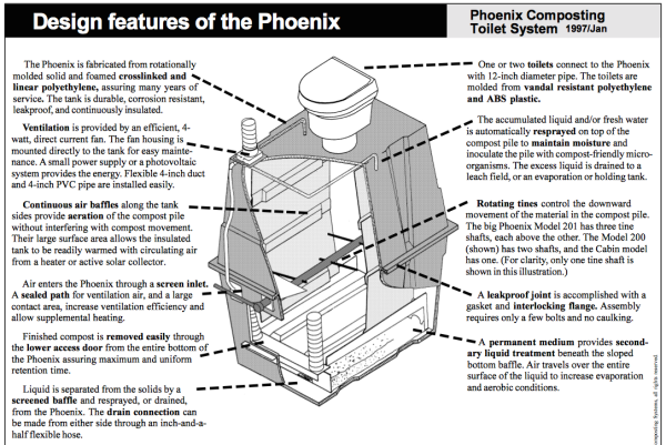 The Phoenix Composter